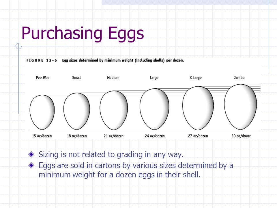 Purchasing Eggs Sizing is not related to grading in any way.