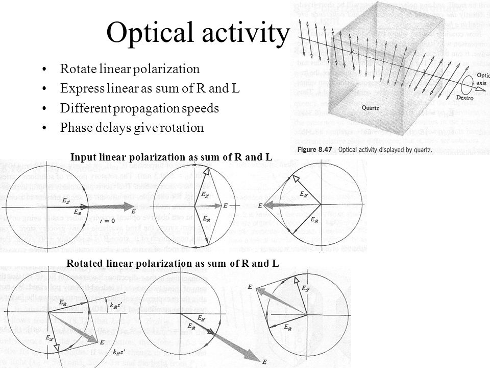 Optical activity Rotate linear polarization