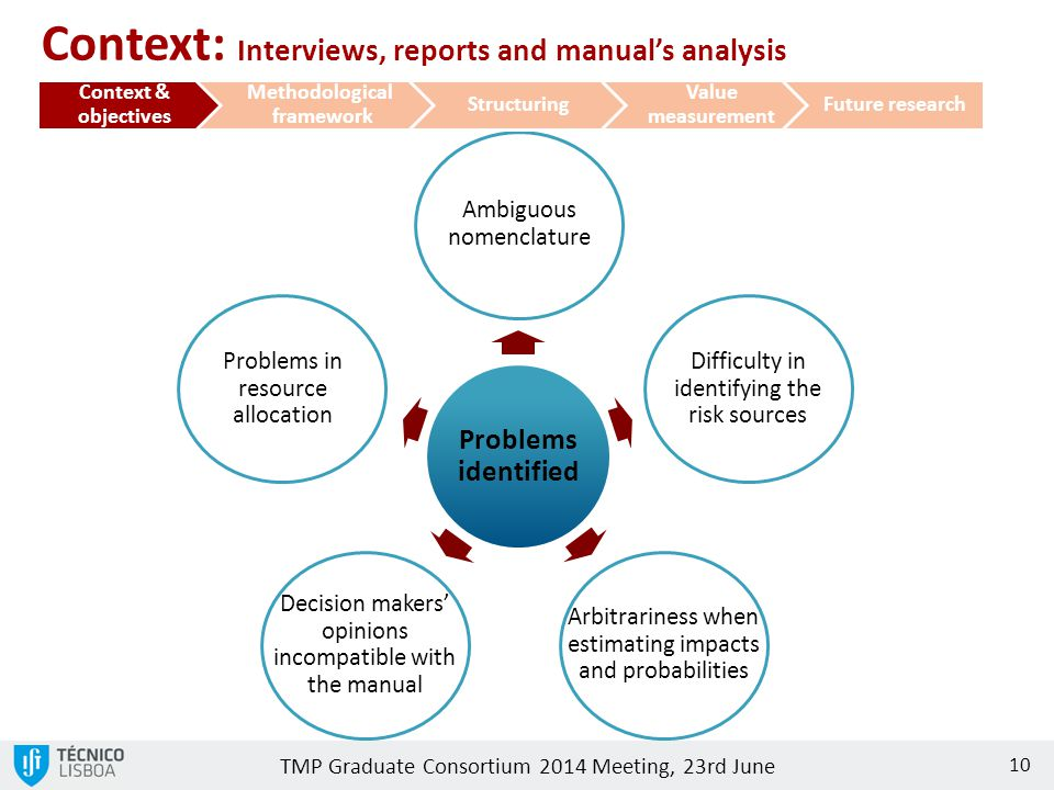 Context: Interviews, reports and manual's analysis