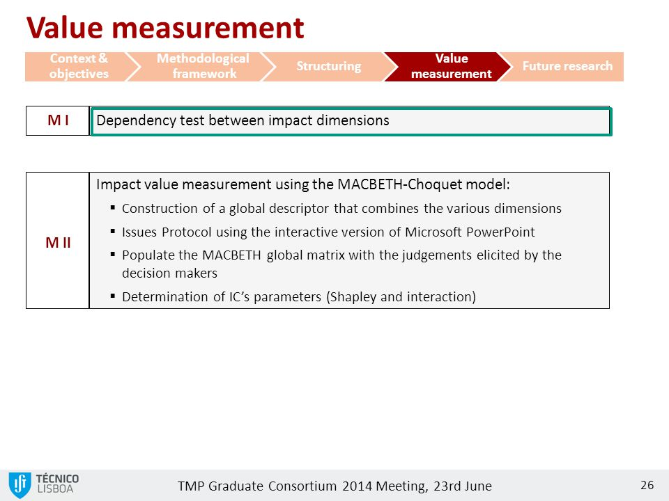 Value measurement M I Dependency test between impact dimensions