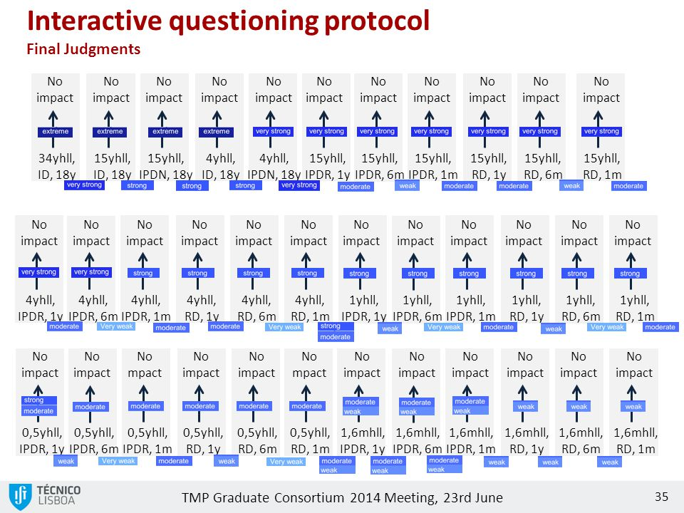 Interactive questioning protocol