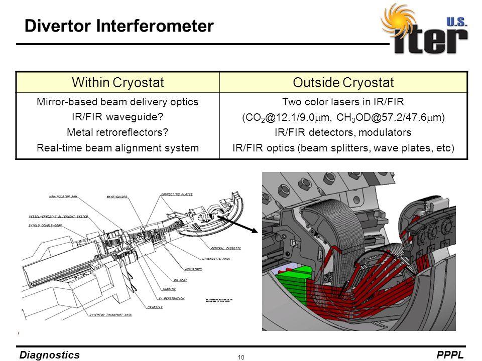 Divertor Interferometer