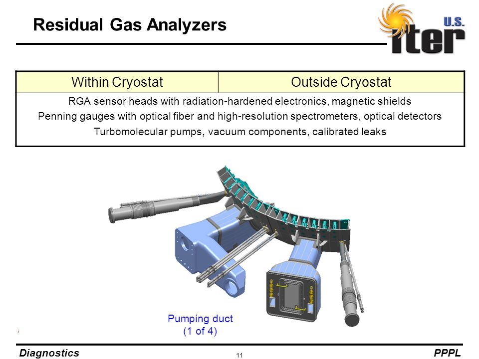 Residual Gas Analyzers