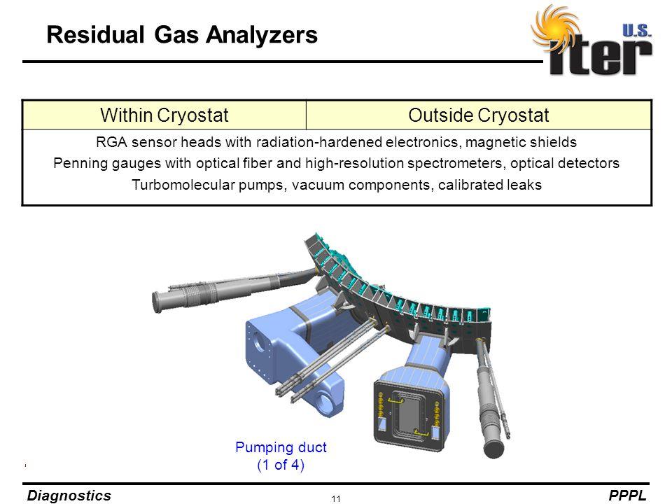 Residual Gas Analyzers