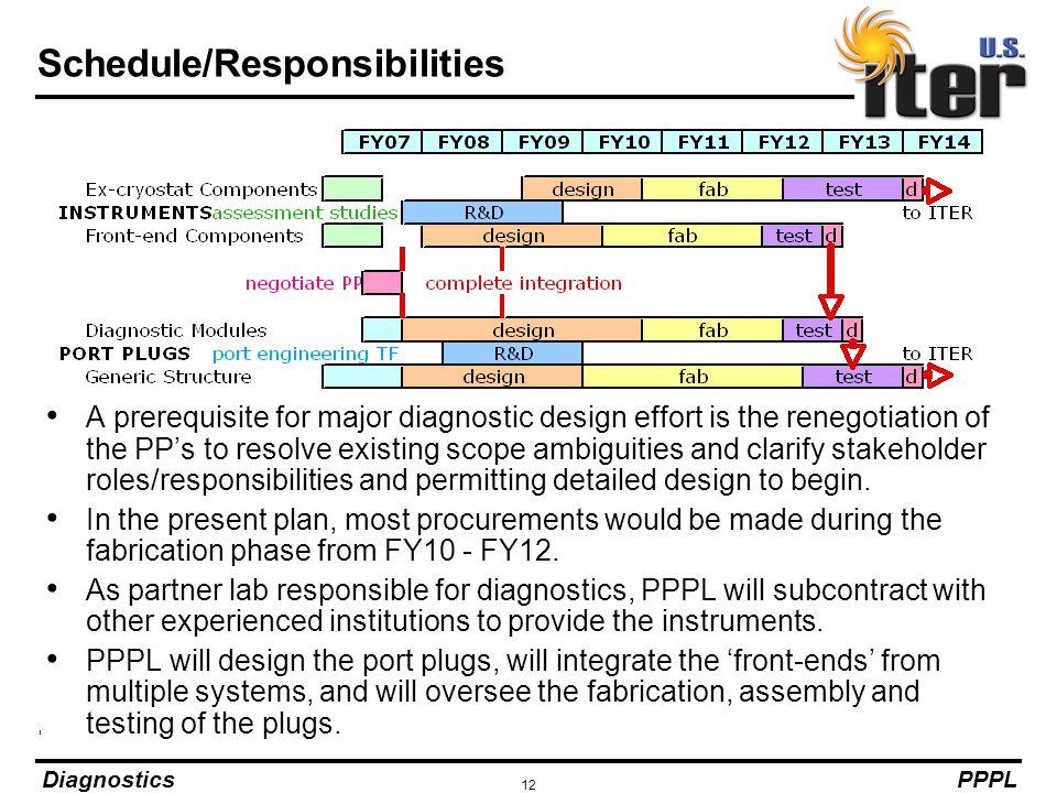Schedule/Responsibilities
