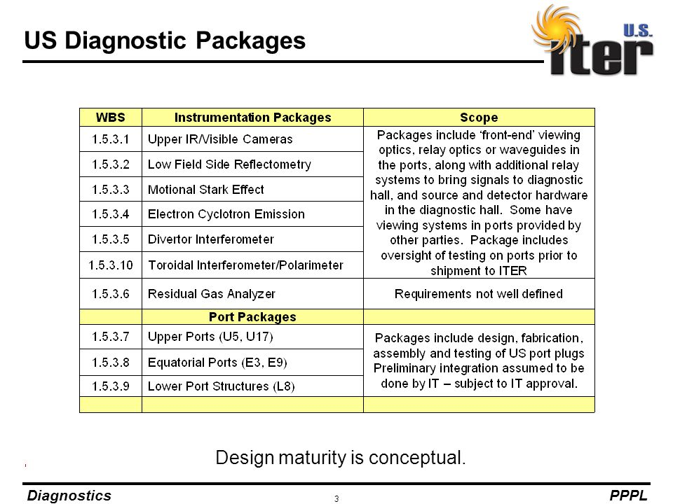 US Diagnostic Packages