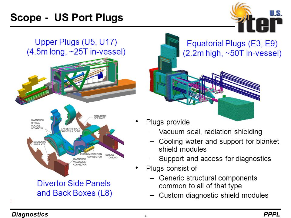 Scope - US Port Plugs Upper Plugs (U5, U17) Equatorial Plugs (E3, E9)
