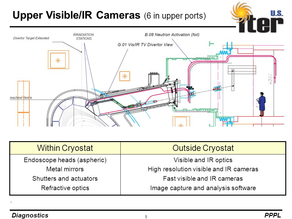 Upper Visible/IR Cameras (6 in upper ports)