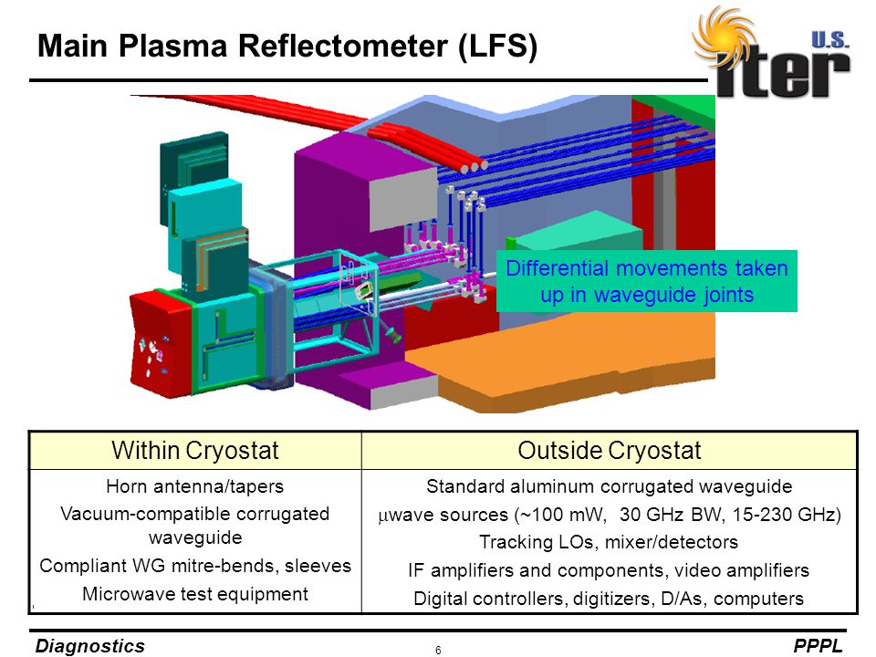 Main Plasma Reflectometer (LFS)