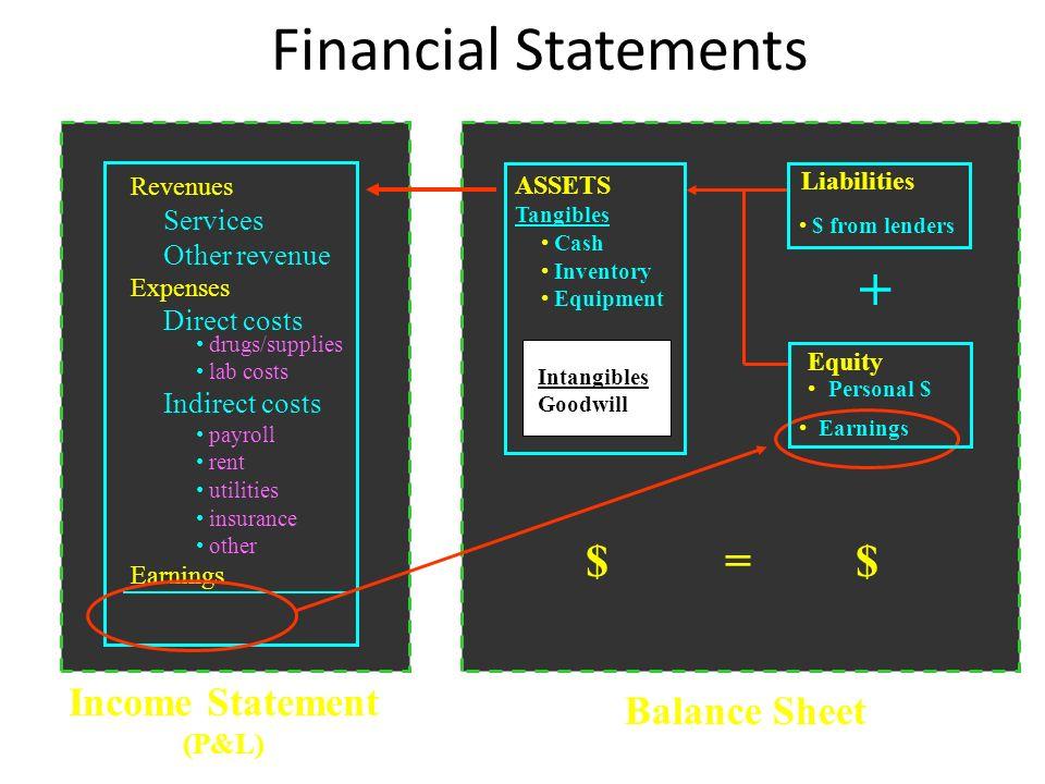 Income Statement (P&L)
