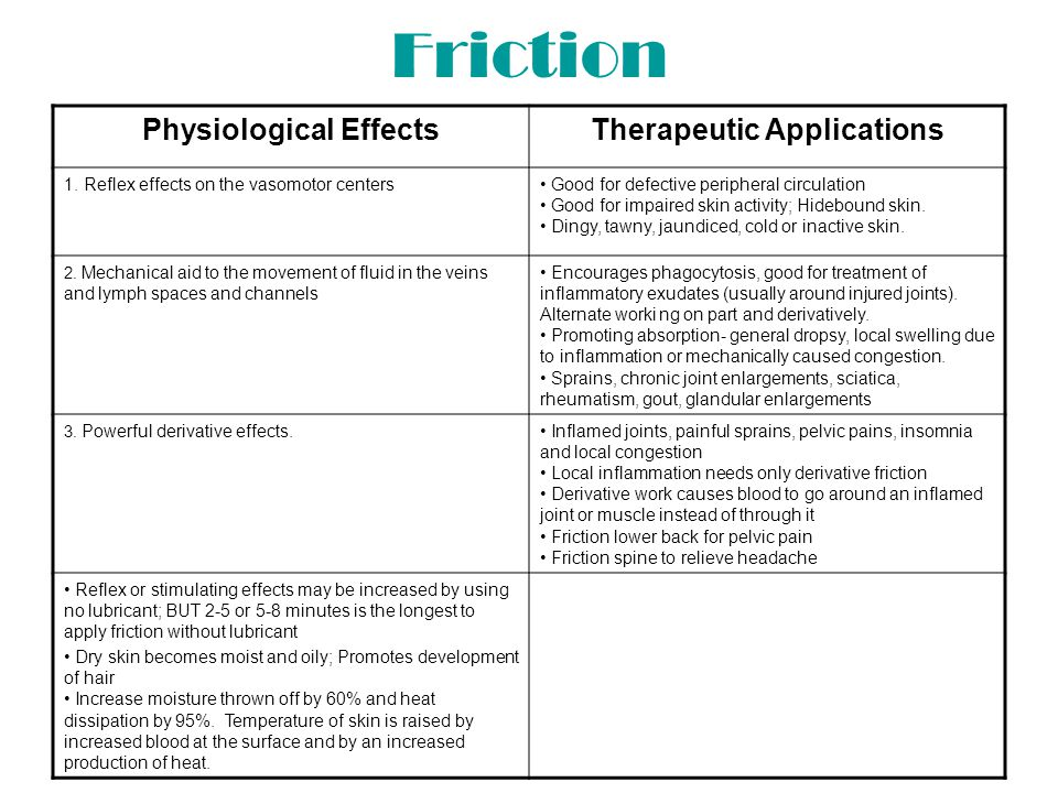 Physiological Effects Therapeutic Applications