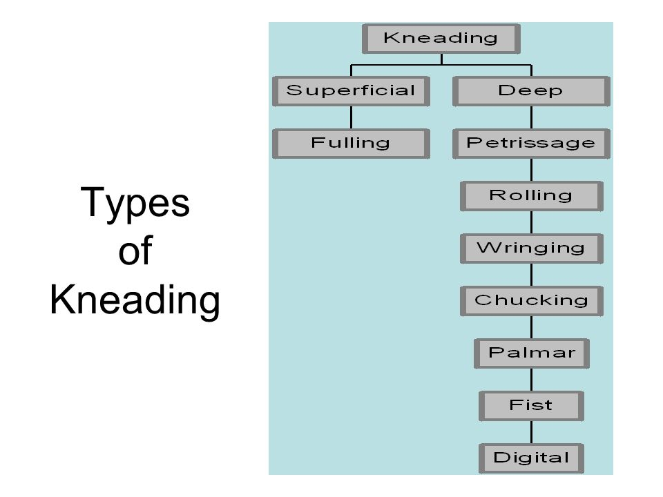 Types of Kneading