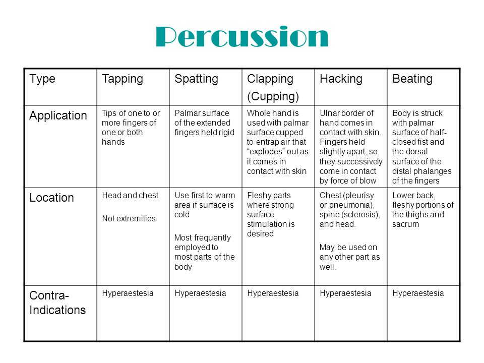 Percussion Type Tapping Spatting Clapping (Cupping) Hacking Beating