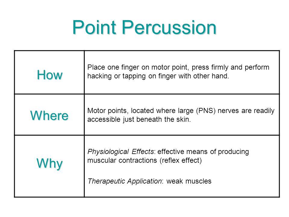 Point Percussion How Where Why