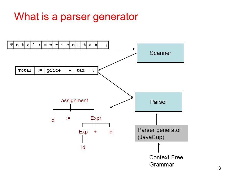 What is a parser generator