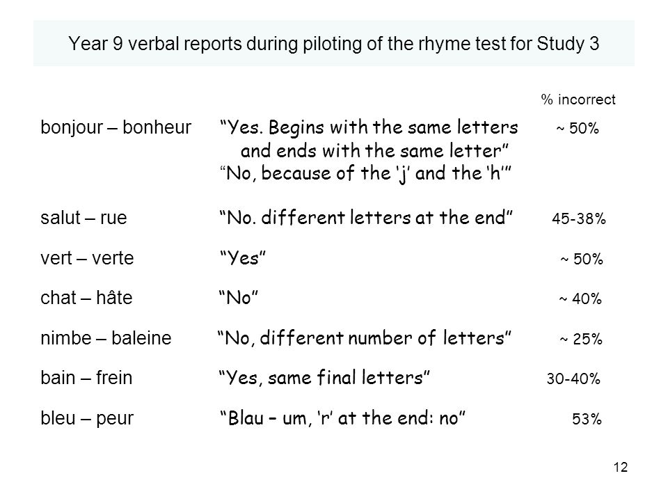 Year 9 verbal reports during piloting of the rhyme test for Study 3