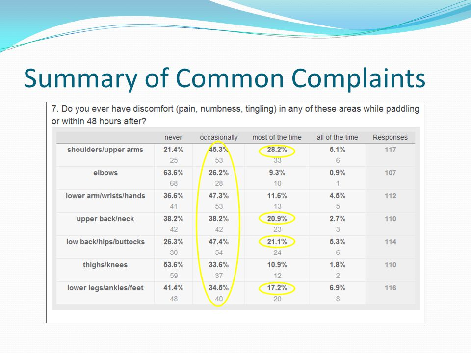 Summary of Common Complaints