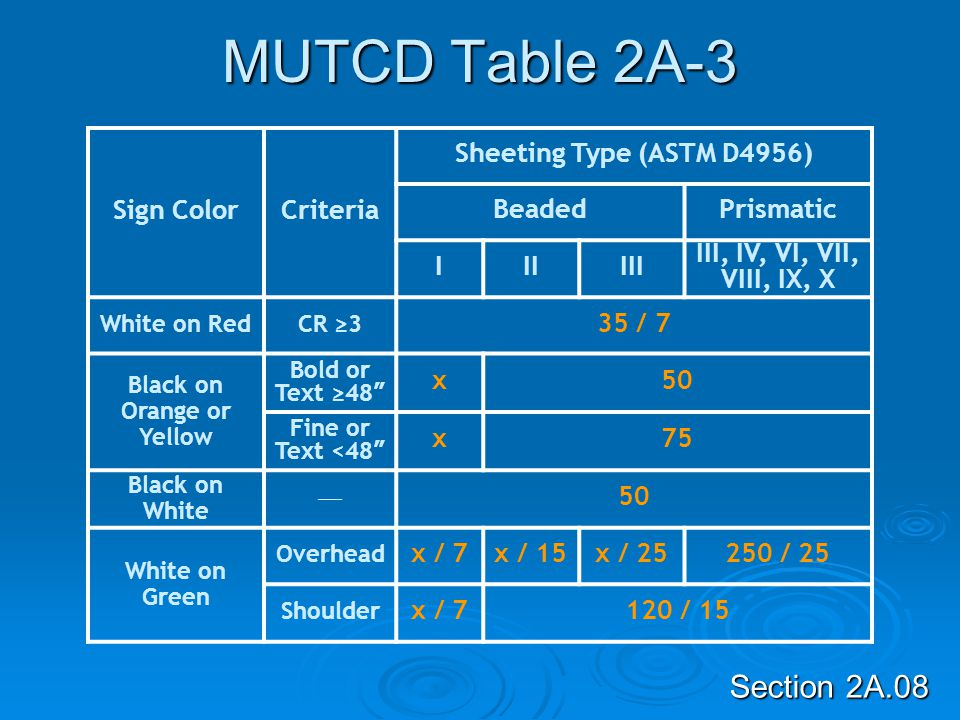 MUTCD Table 2A-3 Sign Color Criteria Sheeting Type (ASTM D4956) Beaded