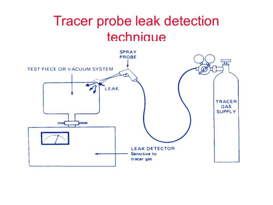 Tracer probe leak detection technique