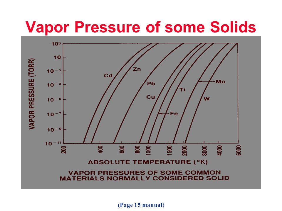 Vapor Pressure of some Solids