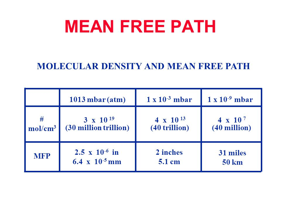 MOLECULAR DENSITY AND MEAN FREE PATH