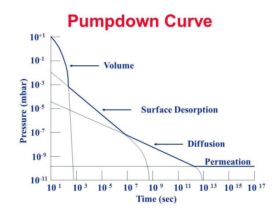 Pumpdown Curve 10+1 10-1 Volume 10-3 10-5 Pressure (mbar)
