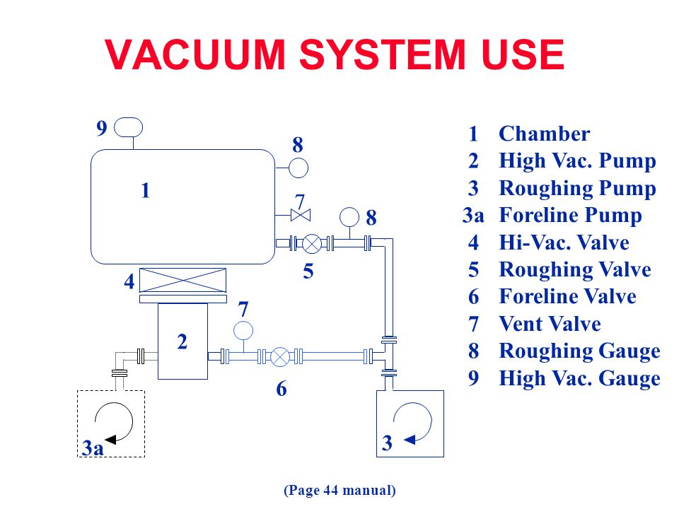 VACUUM SYSTEM USE 9 1 Chamber 8 2 High Vac. Pump 3 Roughing Pump 3a
