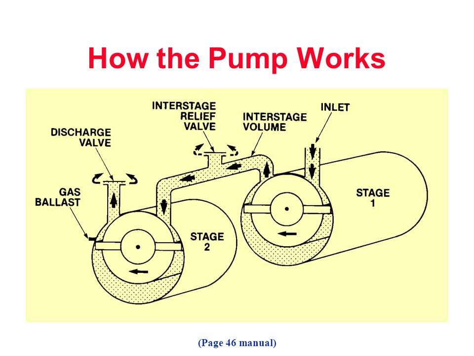 How the Pump Works (Page 46 manual)