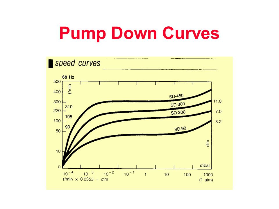 Pump Down Curves
