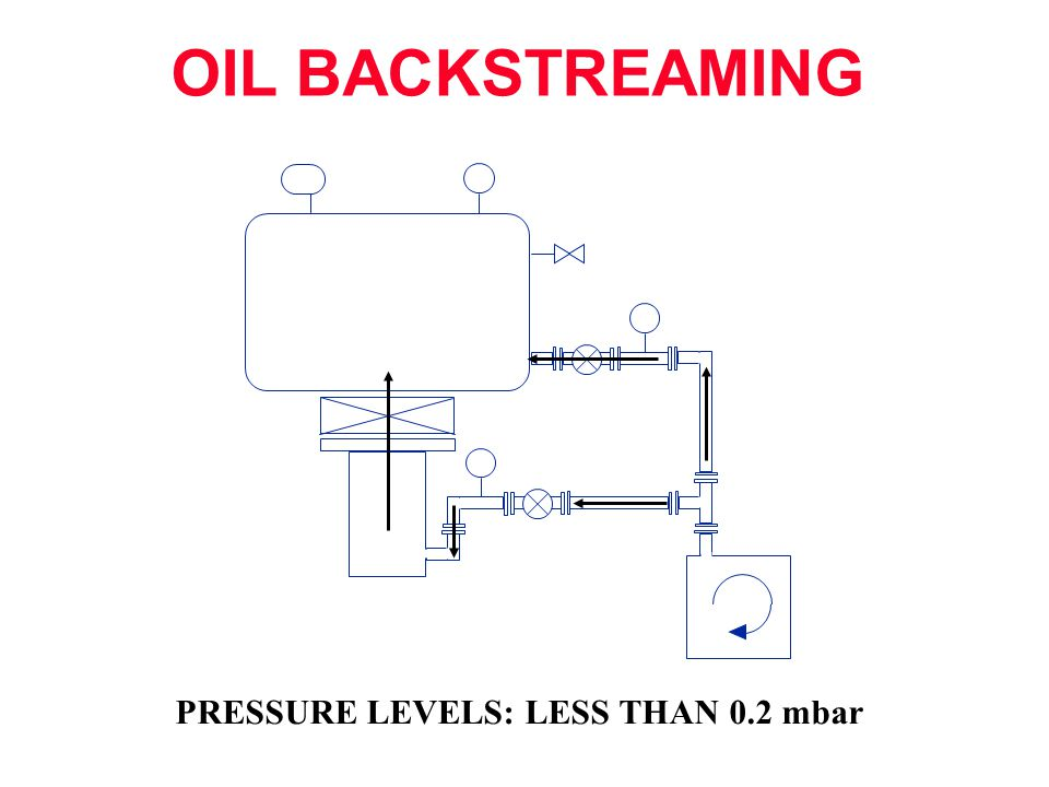 OIL BACKSTREAMING 2 PRESSURE LEVELS: LESS THAN 0.2 mbar