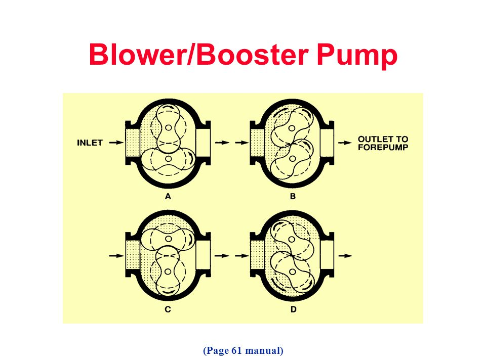 Blower/Booster Pump (Page 61 manual)