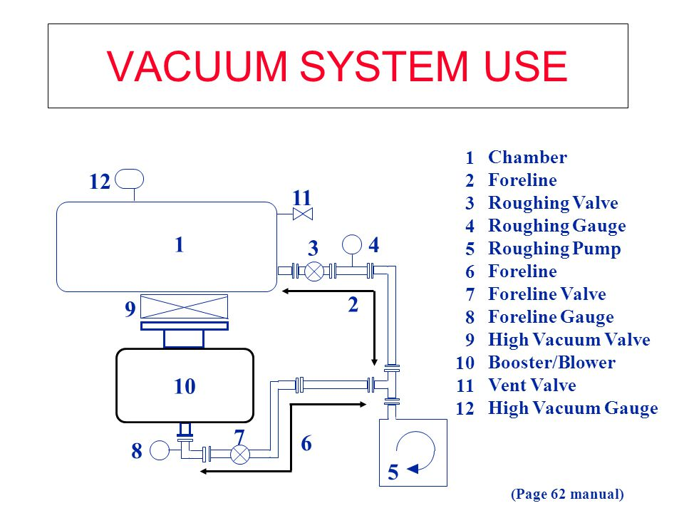 VACUUM SYSTEM USE 12 11 1 4 3 2 9 10 7 6 8 5 1 Chamber 2 Foreline 3