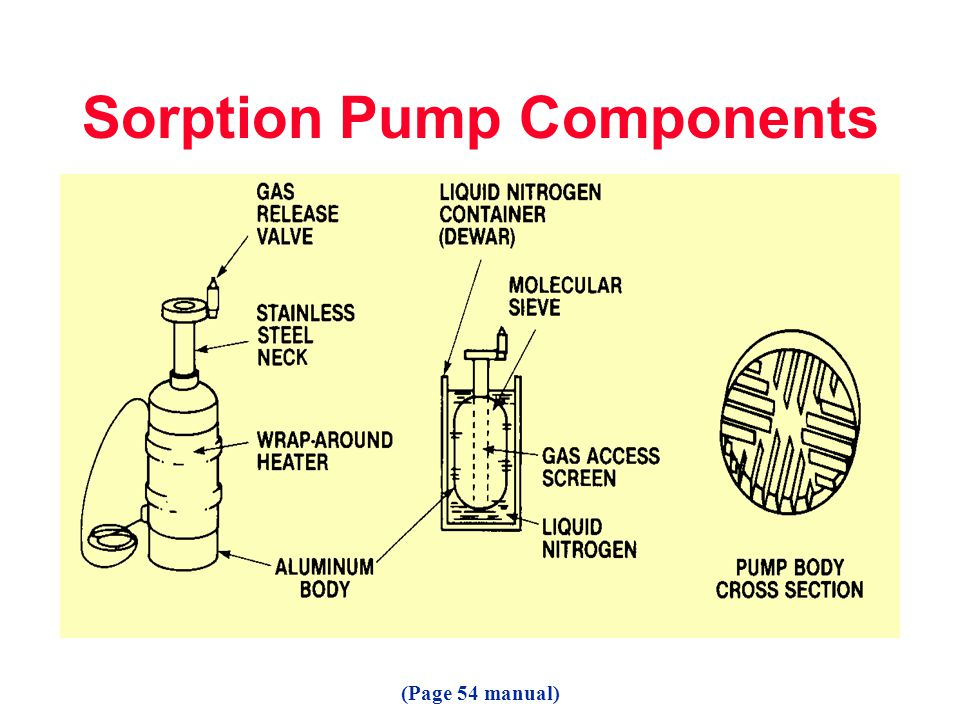 Sorption Pump Components