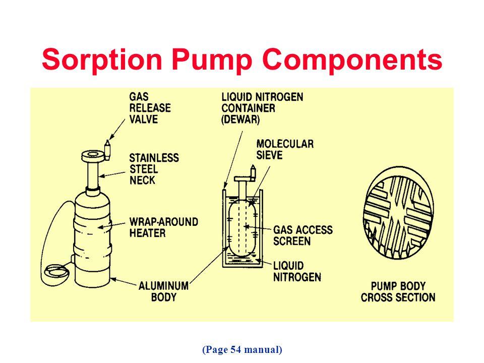 Sorption Pump Components