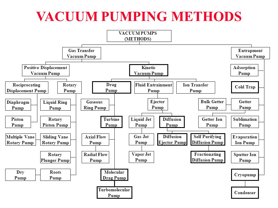 VACUUM PUMPING METHODS Positive Displacement
