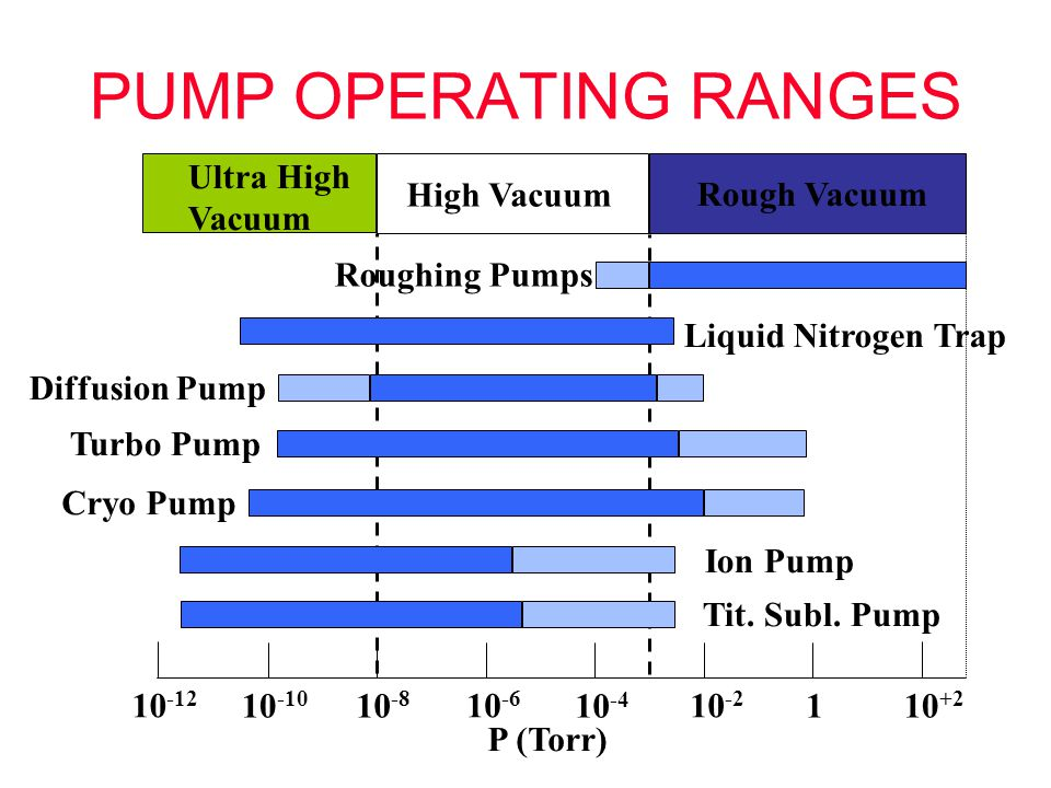 PUMP OPERATING RANGES Ultra High Vacuum High Vacuum Rough Vacuum
