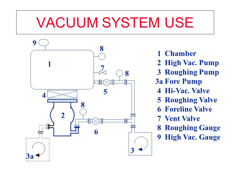 VACUUM SYSTEM USE 9 8 1 2 3 3a 4 5 6 7 8 9 Chamber High Vac. Pump
