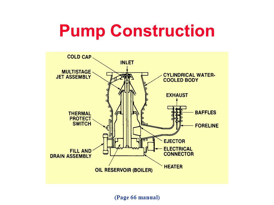 Pump Construction (Page 66 manual)