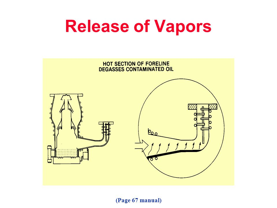 Release of Vapors (Page 67 manual)