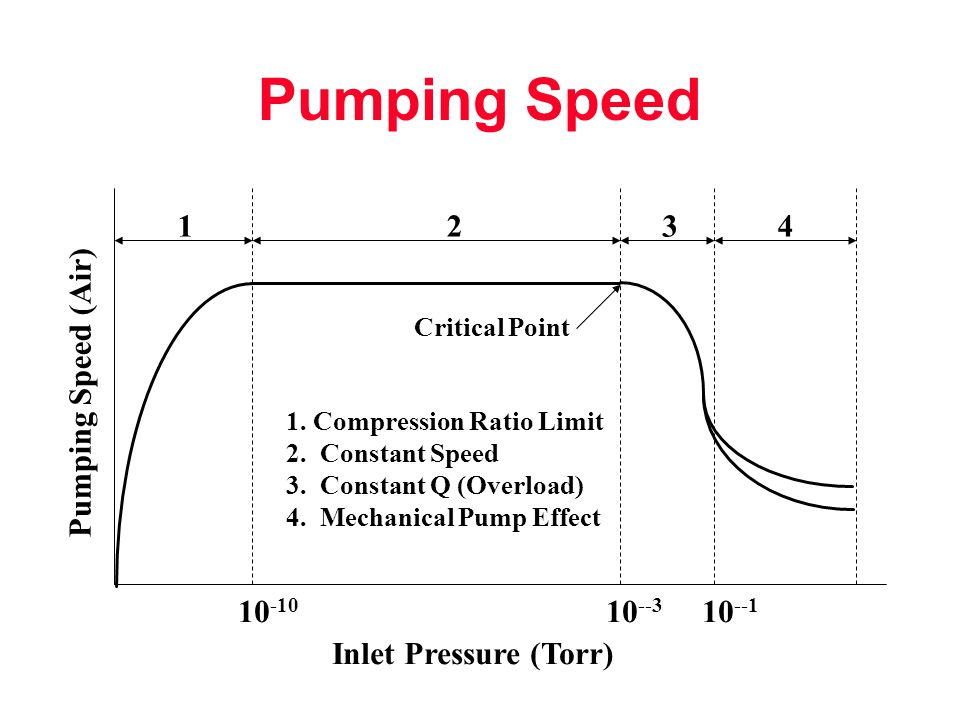 Pumping Speed Pumping Speed (Air)