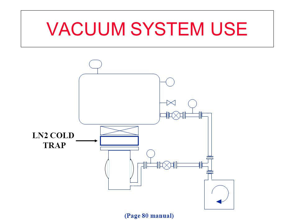 VACUUM SYSTEM USE LN2 COLD TRAP (Page 80 manual)