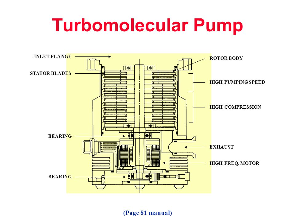 Turbomolecular Pump (Page 81 manual) INLET FLANGE ROTOR BODY