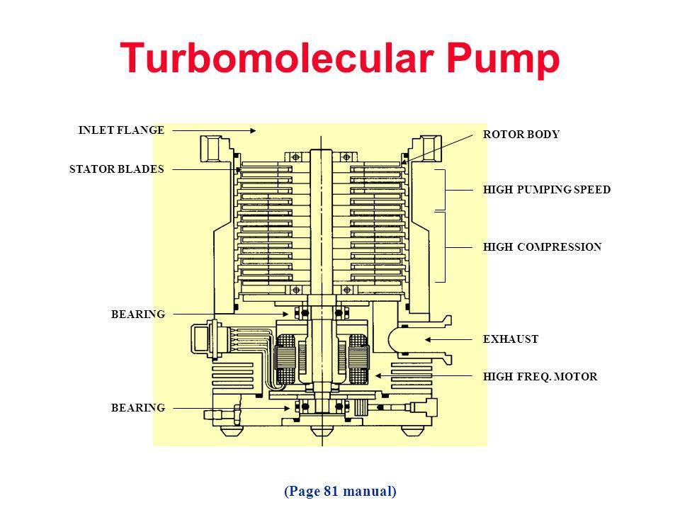 Turbomolecular Pump (Page 81 manual) INLET FLANGE ROTOR BODY