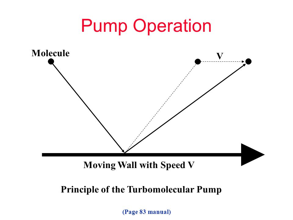 Pump Operation Molecule V Moving Wall with Speed V