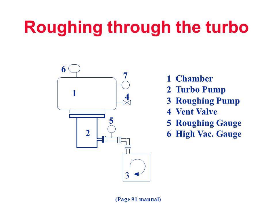 Roughing through the turbo
