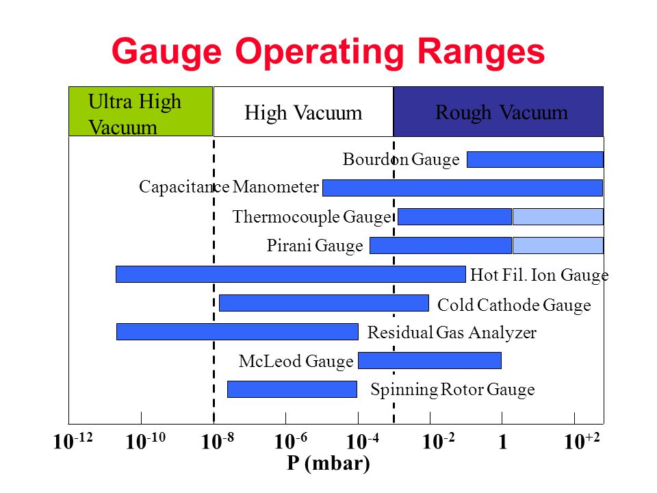 Gauge Operating Ranges