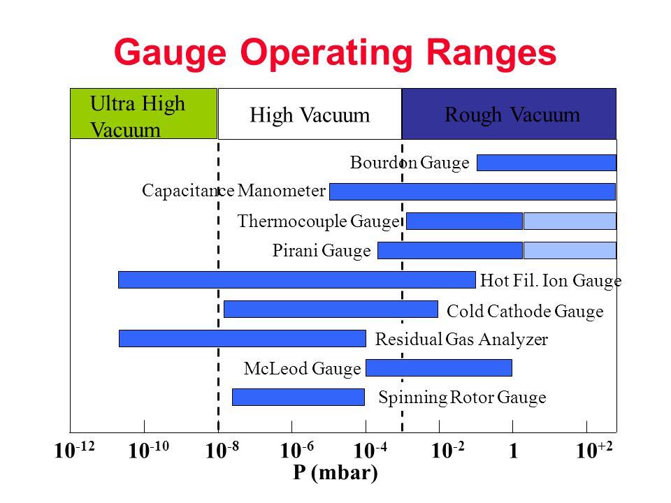 Gauge Operating Ranges