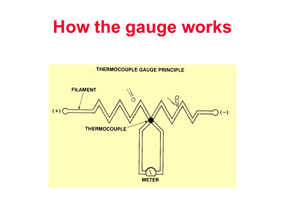 How the gauge works