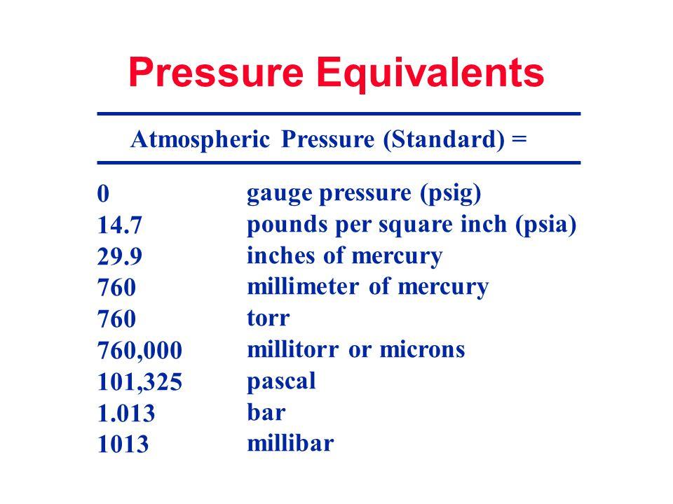 Atmospheric Pressure (Standard) =