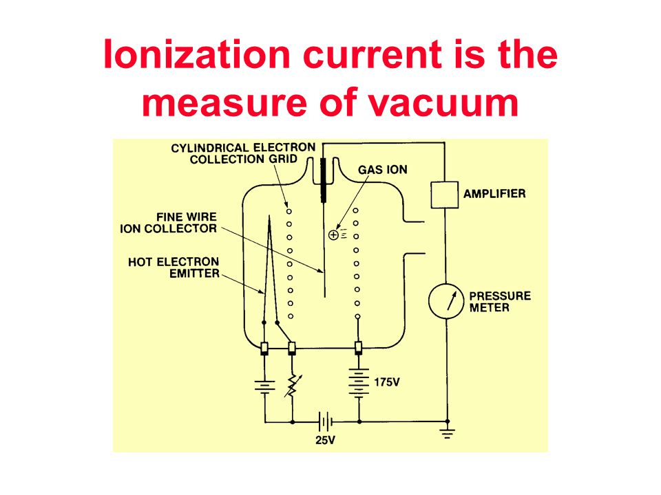 Ionization current is the measure of vacuum